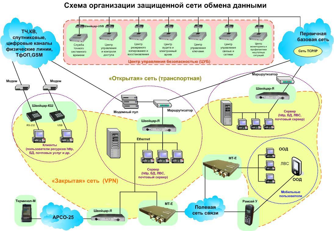 Схемы сети в организации
